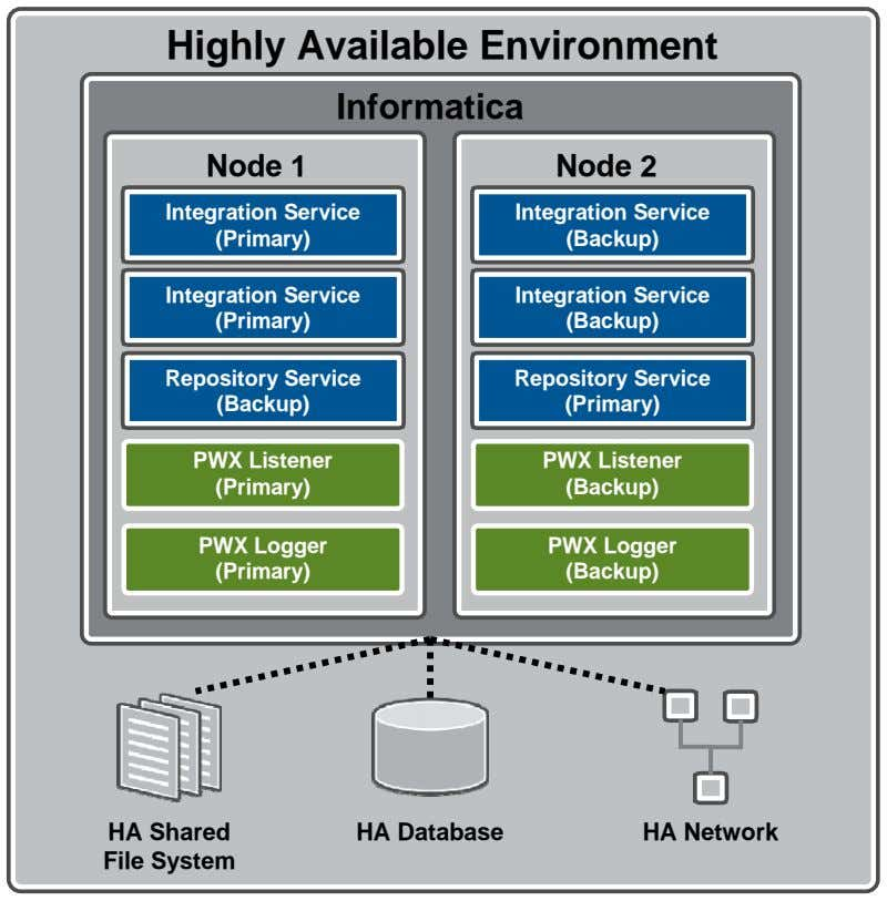 Highly Available Environment Informatica Node 1 Node 2 Integration Service (Primary) Integration Service (Backup)