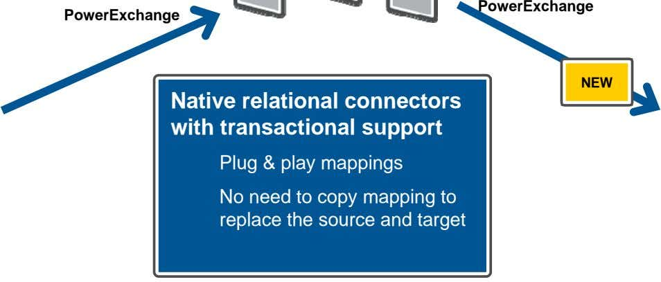 PowerExchange PowerExchange NEW Native relational connectors with transactional support Plug & play mappings No