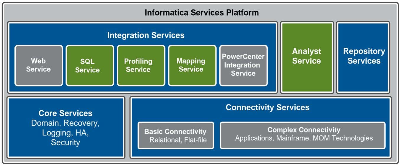 Informatica Services Platform Integration Services Analyst Repository PowerCenter Web SQL Profiling Mapping