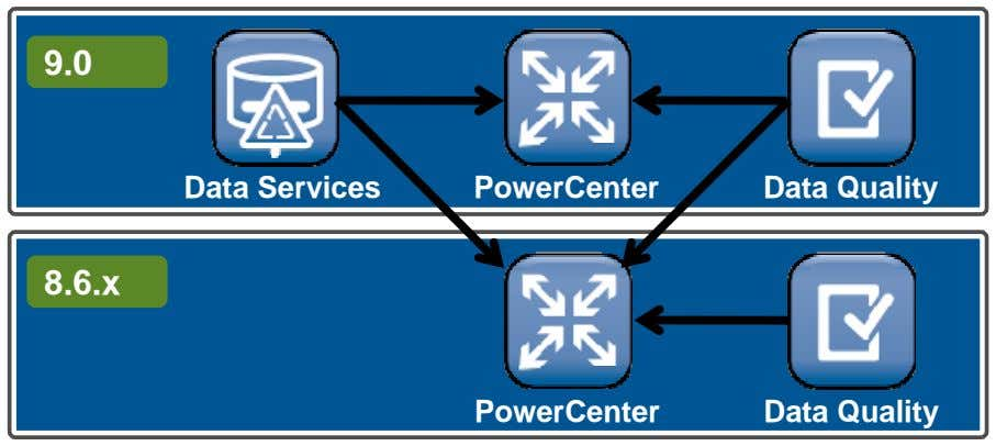 9.0 Data Services PowerCenter Data Quality 8.6.x PowerCenter Data Quality
