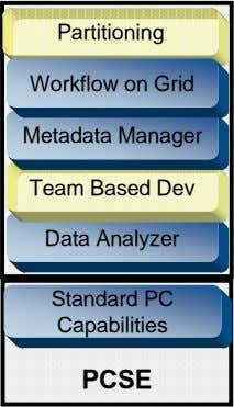 Partitioning Workflow on Grid Metadata Manager Team Based Dev Data Analyzer Standard PC Capabilities PCSE
