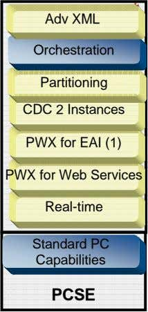 * Adv XML Orchestration Partitioning CDC 2 Instances PWX for EAI (1) PWX for Web