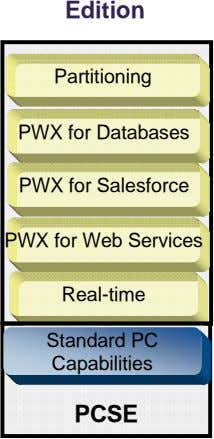 Edition Partitioning PWX for Databases PWX for Salesforce PWX for Web Services Real-time Standard PC