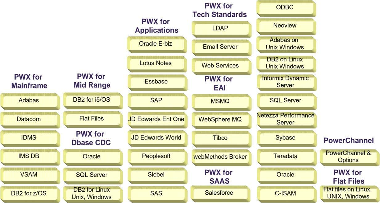 PWX for Tech Standards ODBC PWX for Neoview LDAP Applications Adabas on Oracle E-biz Email