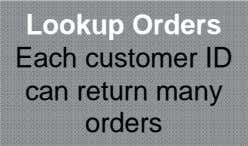 Lookup Orders Each customer ID can return many orders