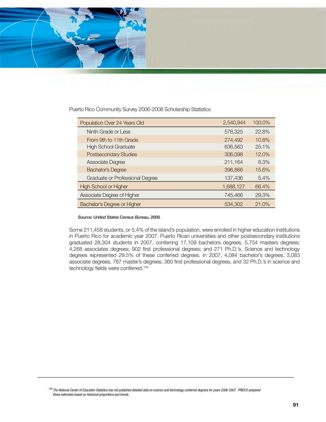 Puerto Rico Community Survey 2006-2008 Scholarship Statistics Population Over 24 Years Old 2,540,944 100.0% Ninth