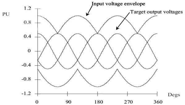 between input voltage envelope and output target voltage. Figure 4.3 Wave form Illustrating 50% Voltage Transformation