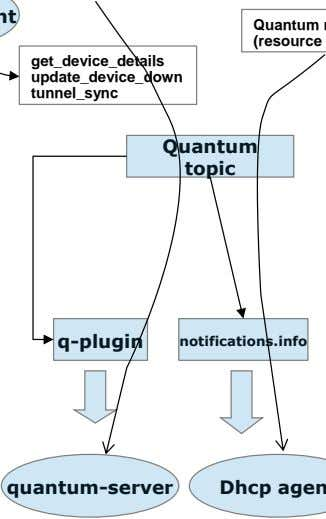 get_device_details update_device_down tunnel_sync Quantum topic q-plugin notifications.info quantum-server
