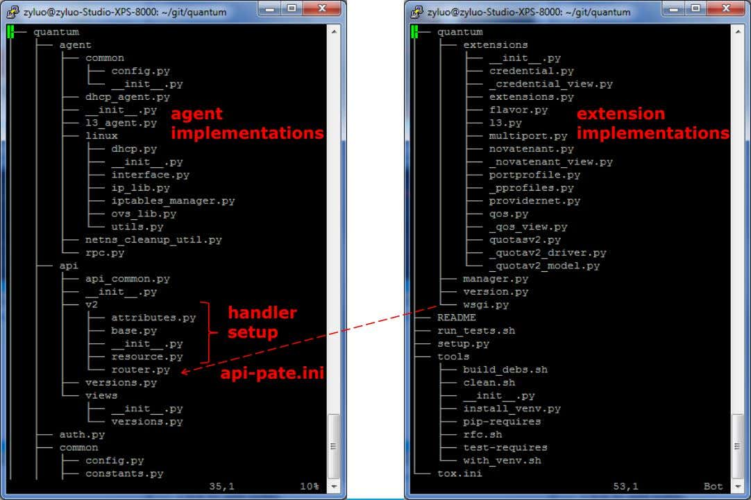 agent extension implementations implementations handler setup api-pate.ini