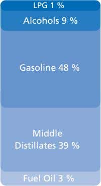 LPG 1 % Alcohols 9 % Gasoline 48 % Middle Distillates 39 % Fuel Oil