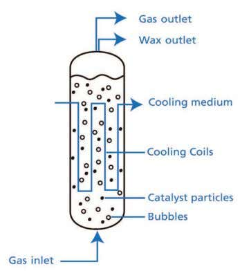catalyst efficiency better heat transfer almost isothermal lower dp Slurry Reactor Concept 4