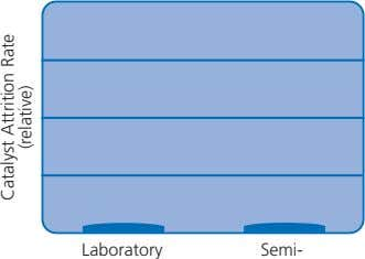 Laboratory Semi- Catalyst (relative) Attrition Rate