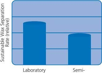 Laboratory Semi- Sustainable Rate Wax (relative) Separation