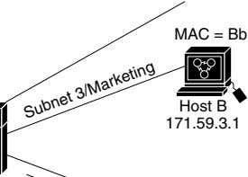MAC = Bb Host B 171.59.3.1 Subnet 3/Marketing