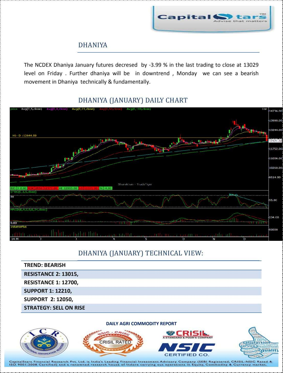 DHANIYA The NCDEX Dhaniya January futures decresed by -3.99 % in the last trading to