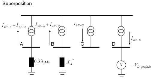 are added to the currents generated by the voltage source. Figure 3 Calculation of short-circuit current