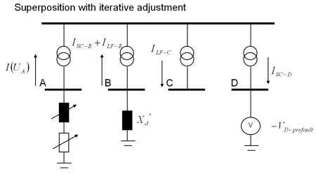 current contribution versus residual terminal voltage [4] Figure 6 Calculation of short-circuit current using