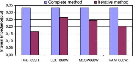 Complete method Iterative method 0,35 0,30 0,25 0,20 0,15 0,10 0,05 0,00 HRB_033H LOL_060W MOSV060W