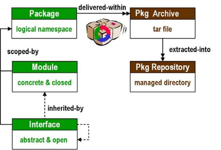 A single C (and/or asm) header file defines the interface. Repository. A directory in which one
