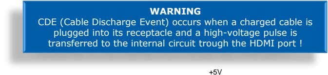 WARNING CDE (Cable Discharge Event) occurs when a charged cable is plugged into its receptacle