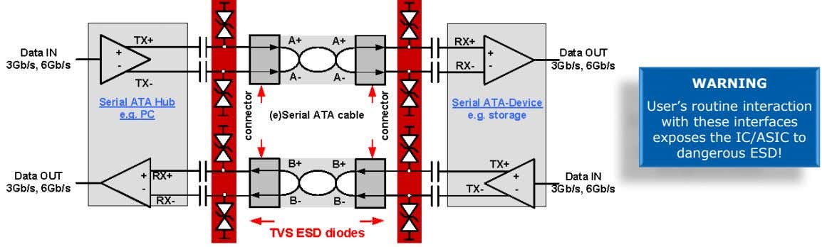 "WARNING User""s routine interaction with these interfaces exposes the IC/ASIC to dangerous ESD!"