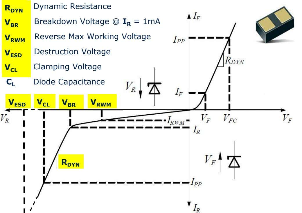 R Dynamic Resistance R DYN DYN V V Breakdown Voltage @ I R = 1mA