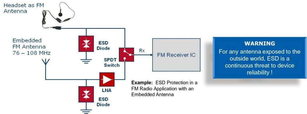 WARNING For any antenna exposed to the outside world, ESD is a continuous threat to