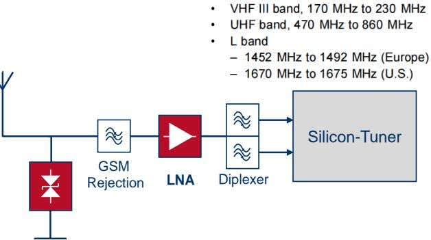 Silicon-Tuner GSM Rejection LNA Diplexer