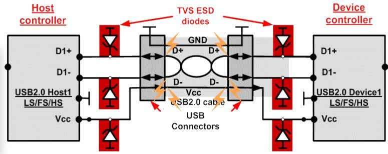 flow of data between two systems…but also ESD strikes! Application Requirements  USB ports are very
