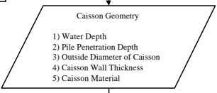 Caisson Geometry 1) Water Depth 2) Pile Penetration Depth 3) Outside Diameter of Caisson 4)