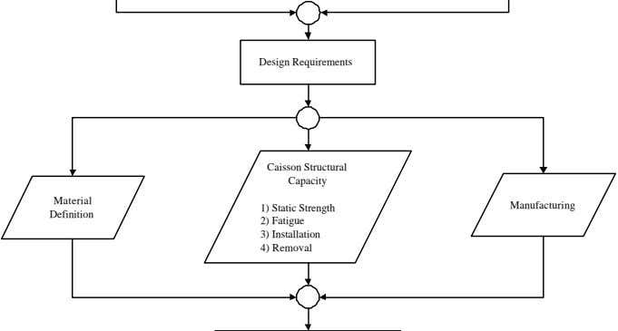Design Requirements Caisson Structural Capacity Material Manufacturing Definition 1) Static Strength 2) Fatigue 3)