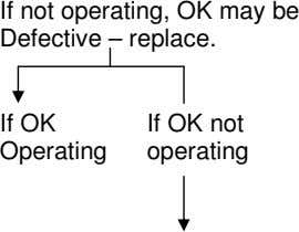 If not operating, OK may be Defective – replace. If OK Operating If OK not