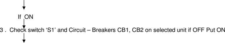 If ON 3 . Check switch 'S1' and Circuit – Breakers CB1, CB2 on selected