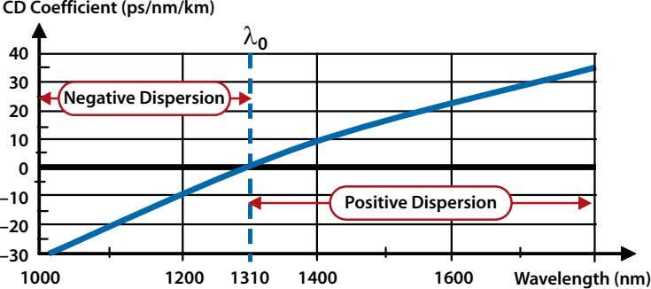 CD Coefficient (ps/nm/km) λ 0 40 30 Negative Dispersion 20 10 0 –10 Positive Dispersion