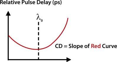 Relative Pulse Delay (ps) λ 0 CD = Slope of Red Curve