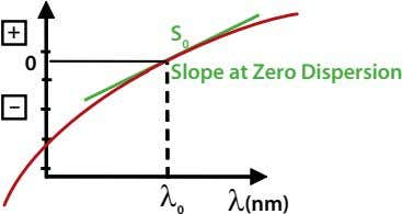 + S 0 0 Slope at Zero Dispersion – λ λ(nm) 0