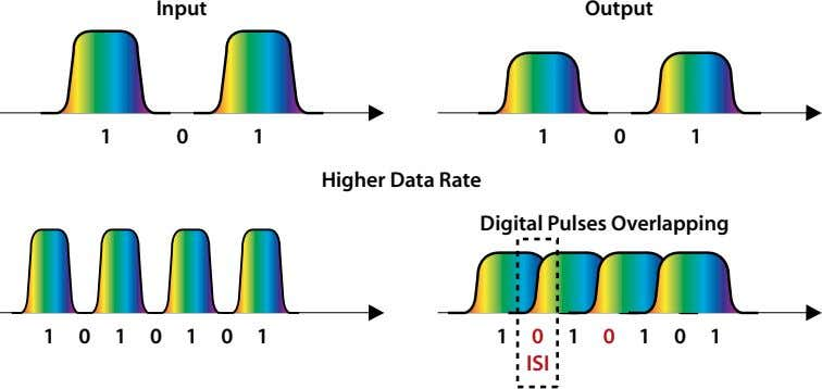 Input Output 1 0 1 1 0 1 Higher Data Rate Digital Pulses Overlapping 1