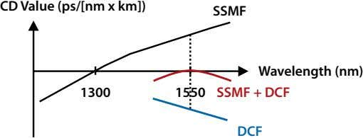 CD Value (ps/[nm x km]) SSMF 1300 1550 Wavelength (nm) SSMF + DCF DCF