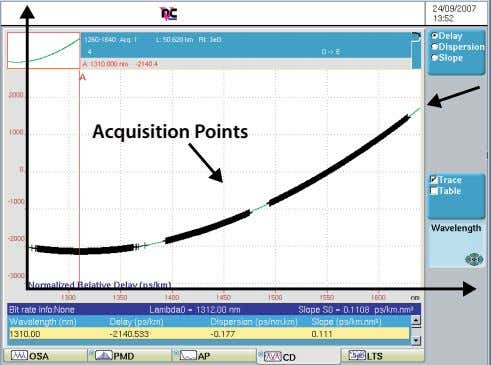 Acquisition Points