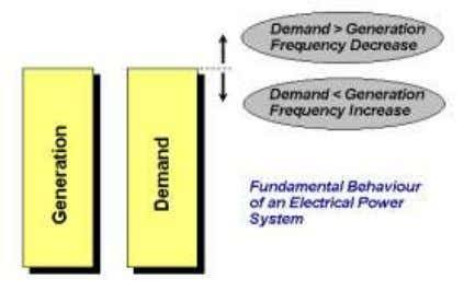 that power system, the frequency (speed) will deviate. In order to maintain the frequency to within