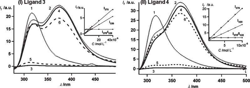 Article Inorganic Chemistry, Vol. 49, No. 16, 2010 7285 Figure 1. (I) Fluorescence emission spectra of