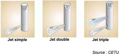 Jet simple Jet double Jet triple Source : CETU