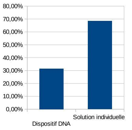 80,00% 70,00% 60,00% 50,00% 40,00% 30,00% 20,00% 10,00% 0,00% Solution individuelle Dispositif DNA