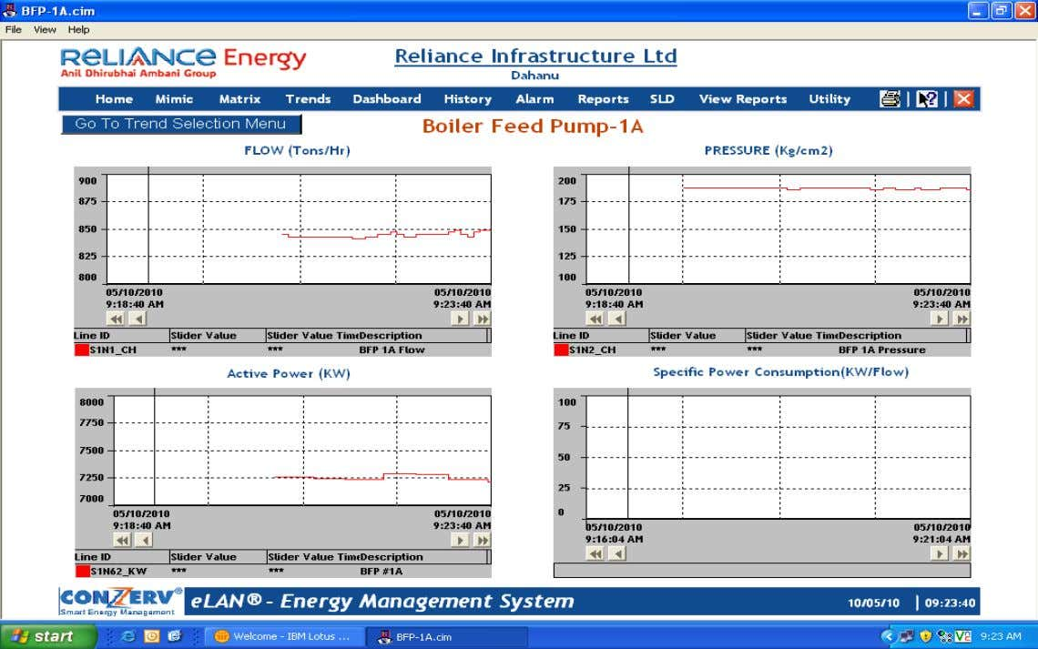 This Screen shows Trend (of real time data of every individual feeder (Flow, pressure, Active power).