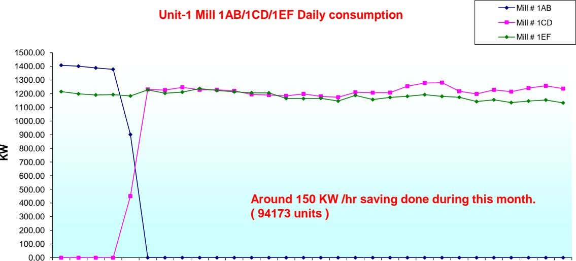 700.00 Mill # 1AB Mill # 1CD Unit-1 Mill 1AB/1CD/1EF Daily consumption Mill # 1EF KW