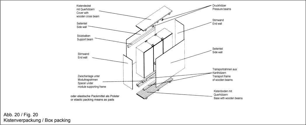 oder elastische Packmittel als Polster or elastic packing means as pads Abb. 20 / Fig.