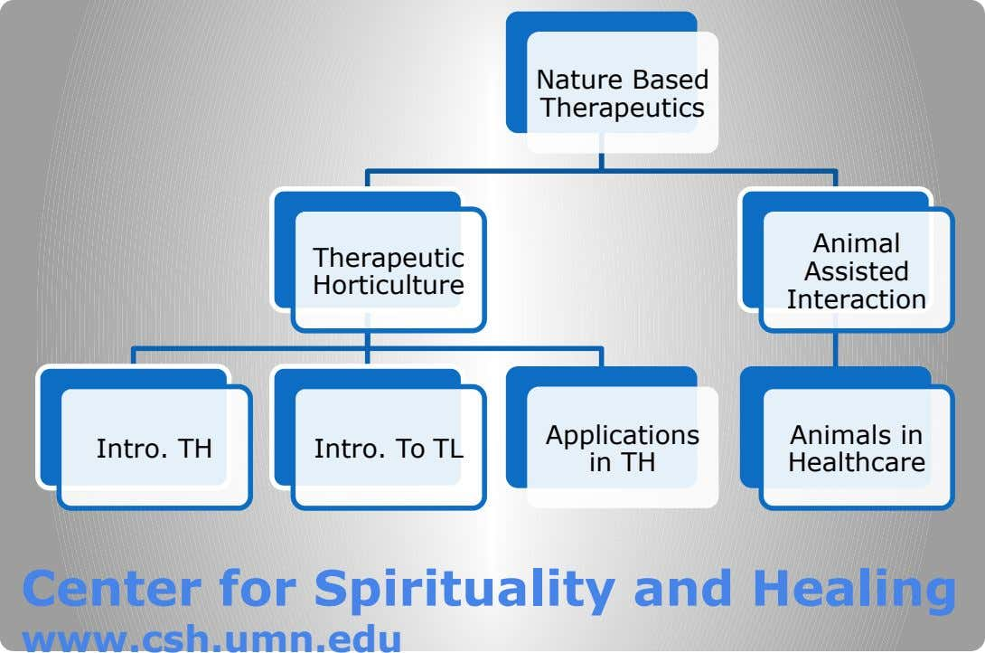 Nature Based Therapeutics Animal Therapeutic Assisted Horticulture Interaction Intro. TH Intro. To TL Applications in TH
