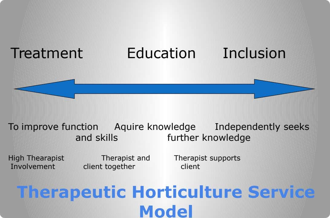 Treatment Education Inclusion To improve function and skills Aquire knowledge Independently seeks further knowledge High Thearapist