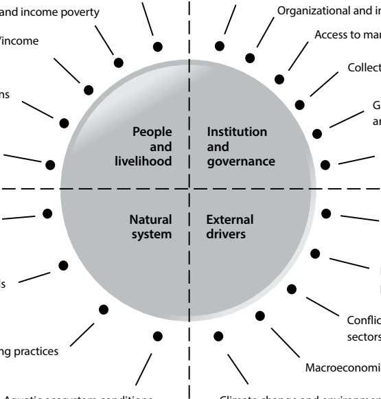 People Institution and and livelihood governance Natural External system drivers