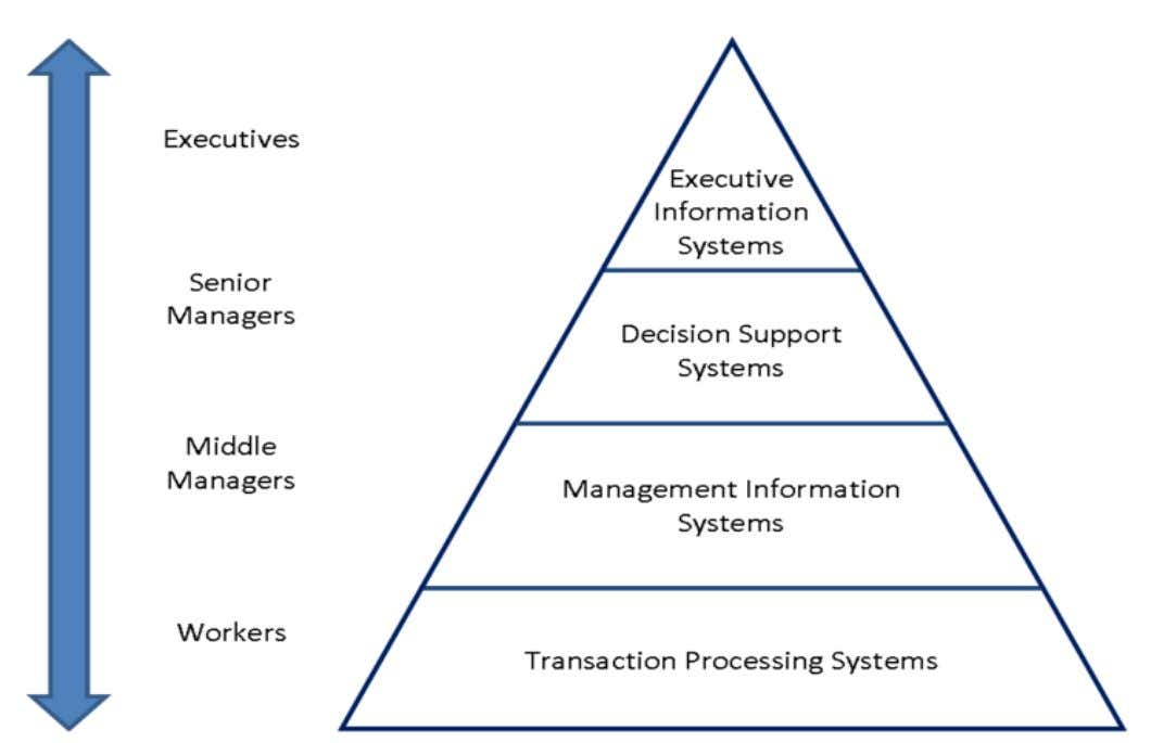 Types of Information System based on different levels of hierarchy in an organization